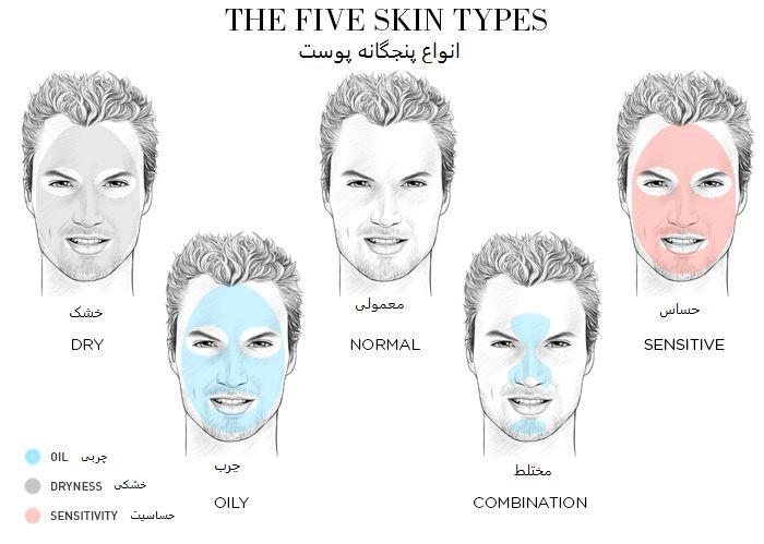 آشنایی با انواع پوست و مراقبت از آن
